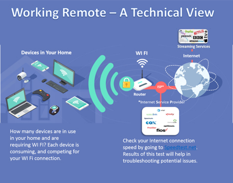 Working Remote Techinical View